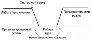 Смена_режимов_ОС