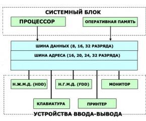 Магистрально-модульный принцип построения компьютера. урок 1