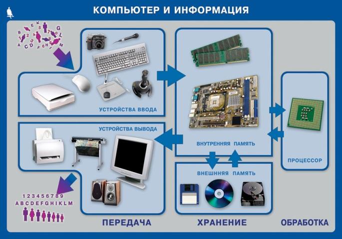 5-2-1-kompjuter-i-informacija