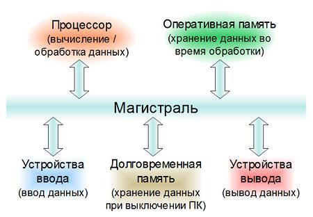 magistralnyj_princip_PC_s
