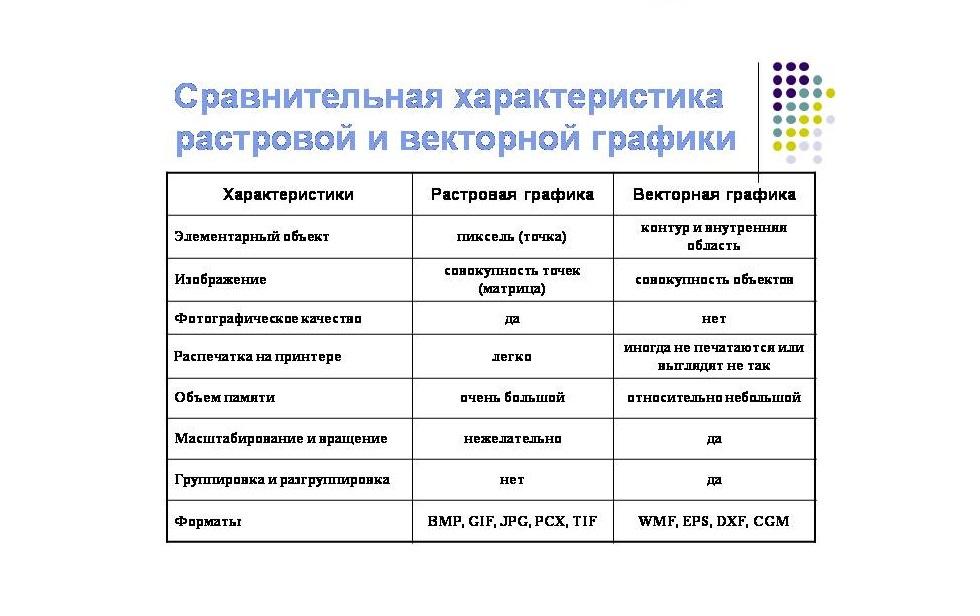 0024-024-Sravnitelnaja-kharakteristika-rastrovoj-i-vektornoj-grafiki (1)