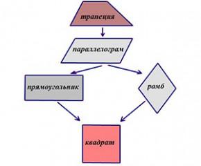 Четырехугольники № 8.»Обобщение и систематизация знаний по теме «Четырехугольники»»