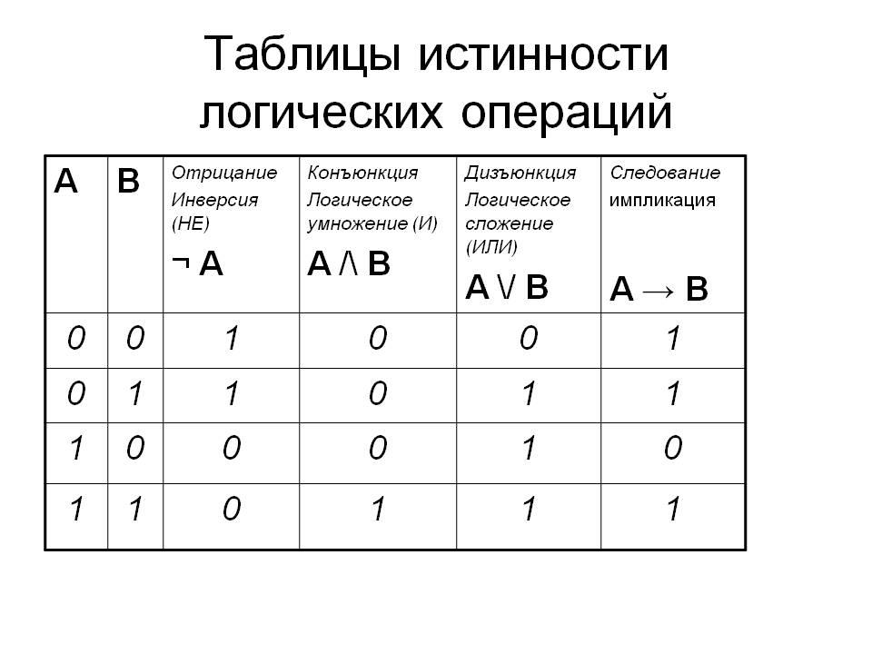 0003-003-Tablitsy-istinnosti-logicheskikh-operatsij