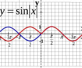 Функция y= sin x, её свойства и график .