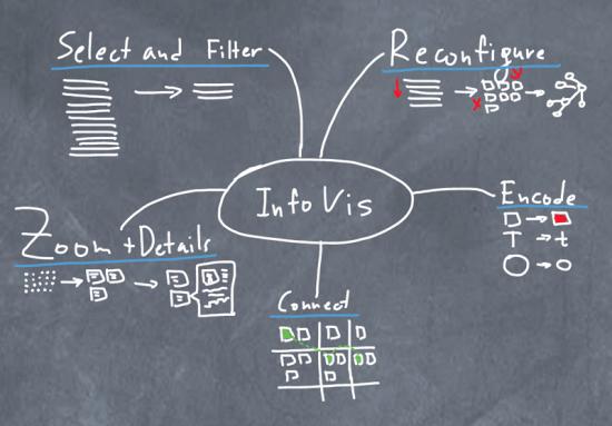 Визуализация информации в текстовых документах