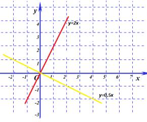 Линейная функция и её график. Урок №2.